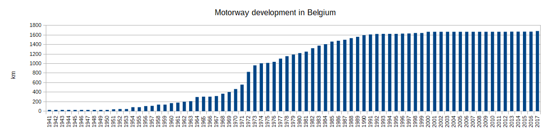 B motorway development.png