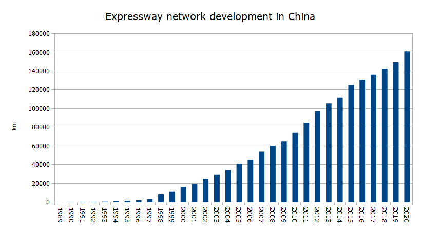 Expressway network development in China.png