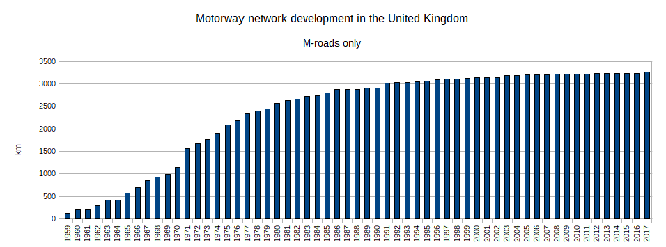 UK motorway development.png