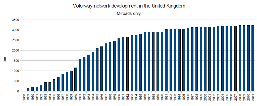 UK motorway development 1958-2011.png