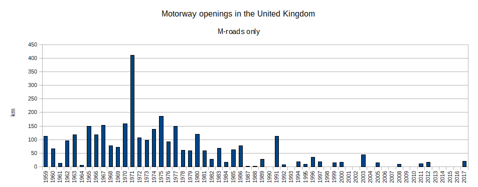 UK motorway openings.png