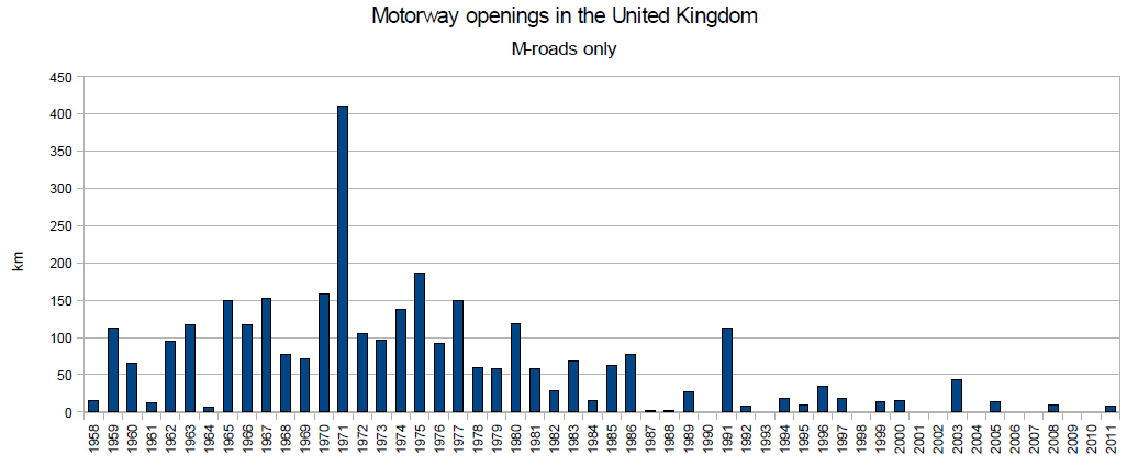 UK motorway openings 1958-2011.png