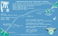 Chesapeake Bay Bridge-Tunnel scheme.png