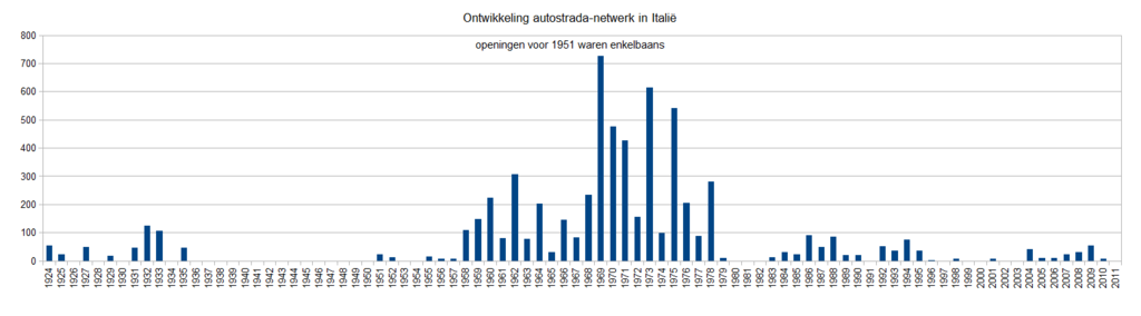 Bestand:Italy autostrada openings 1924 - 2011.png