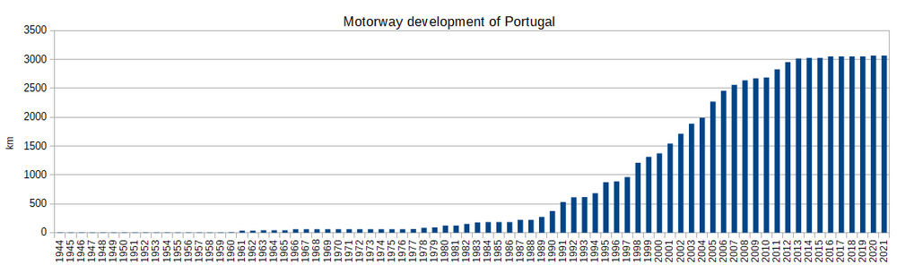 Motorway development of Portugal.png